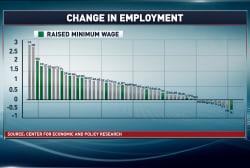 Good news for states that raised minimum wage