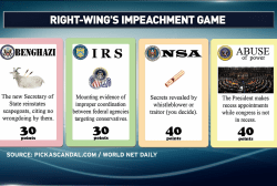 Impeachment becomes a game…literally