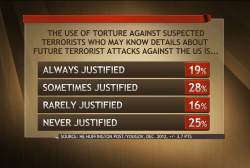 Can public opinion on torture change?