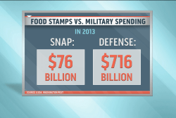For Dick Cheney, it's defense vs. food stamps