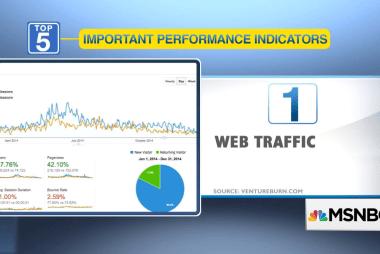 5 best performance indicators