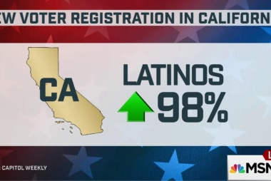 Surge in California voters - first In 25...