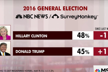 Race between Clinton, Trump narrows