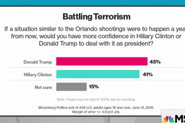 Poll shows Trump terror message resonating