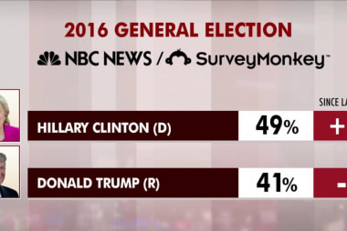 Clinton leads Trump in latest NBC poll