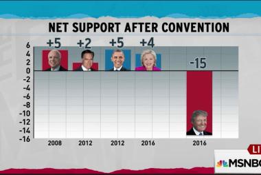 Convention a failure for Trump, poll shows