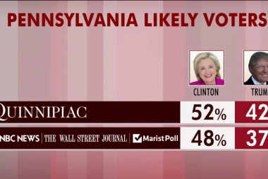 Clinton leads Trump in key states: polls