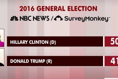 Trump lacks campaign; Clinton up nine points