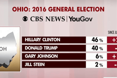 Hillary Clinton extends lead in Ohio