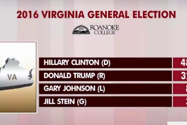 Clinton leads Trump by 16 points in Virginia