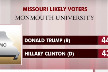 Clinton closes Trump gap in Missouri