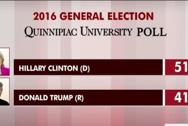 Clinton commands 10-point national lead: poll