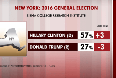 Clinton leads Trump by 30 points in NY poll