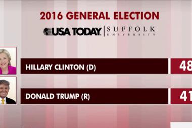 Clinton leading Trump nationally: poll