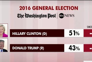Poll: Race close in key battleground states