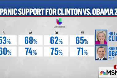 Should Clinton be worried over Latino vote?