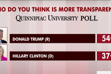 Donald Trump seen as more transparent: poll