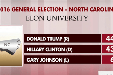 Trump gains on Clinton in battleground polls
