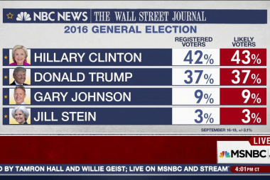 Clinton Maintains Durable Lead in New NBC...