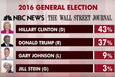 NBC/WSJ poll: Trump deemed more trustworthy