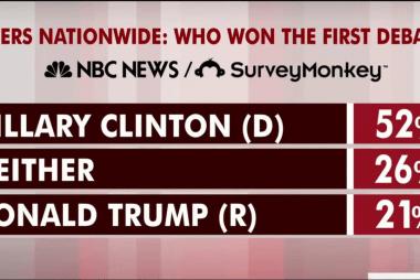 Clinton took home a debate win, poll shows