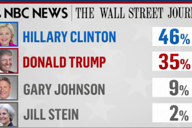 NBC/WSJ poll: Clinton holds major lead