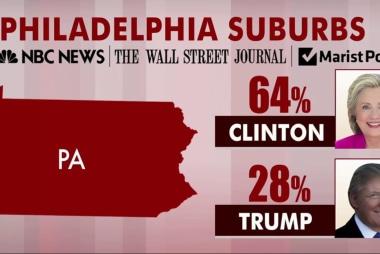 'Devastating': Clinton leads Trump in...