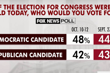 Dems up if election held today, poll shows