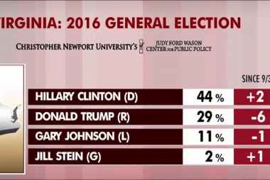 Clinton up in latest swing-state polls