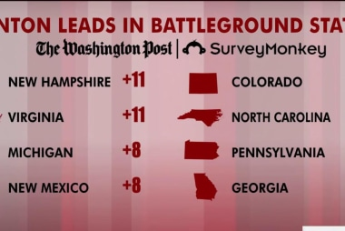 Clinton leading in battleground states: polls