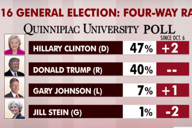 Clinton leads Trump nationally: poll