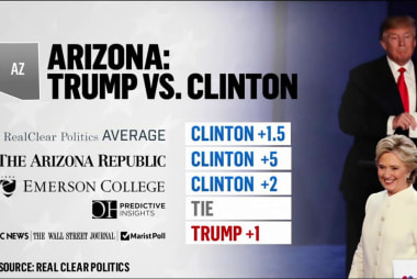 Can Hillary Clinton win Arizona?