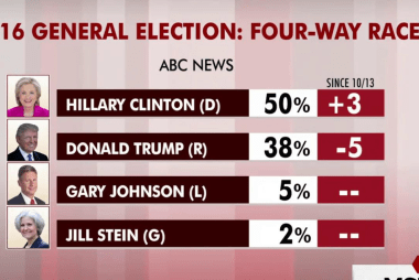 Trump trails Clinton by 12 points nationally