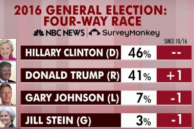 Clinton up in latest round of national...