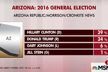 Clinton opens up Arizona lead: poll