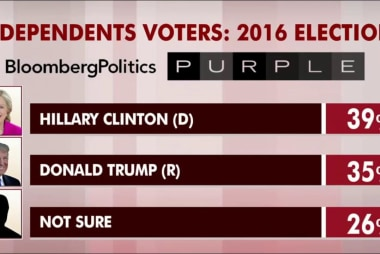 Post-emails, Clinton still up among...