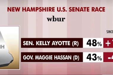 Senate races tighten ahead of election day
