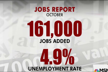 161k jobs added, unemployment down to 4.9