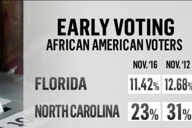 Impact of early voting