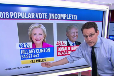 Clinton's popular vote lead now over 2.3...