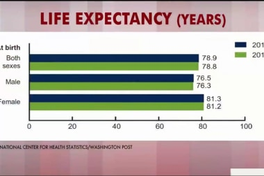 US life expectancy slips: What's driving...
