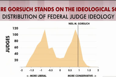 Rattner's charts: Where Gorsuch fits into...