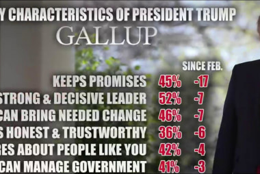Polls show Trump exhausts supporters and...