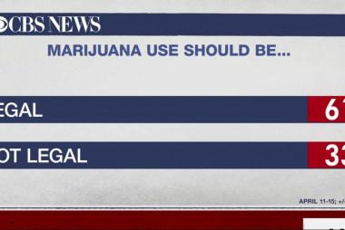 The Mainstream Acceptance of Marijuana is....