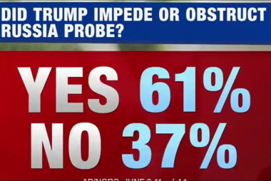 61% think Trump obstructed the Russia Probe