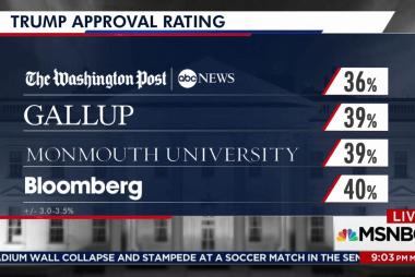 Polls show Trump is historically unpopular...