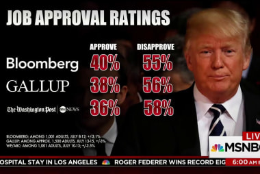 Trump approval numbers plummet in polls