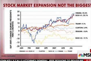 Trump below Obama, Bush in market...