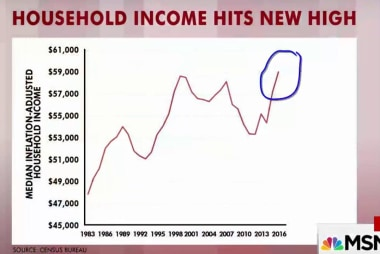 Household income hits new high but...