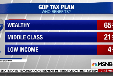 Poll: 65% think GOP tax bill benefits the wealthy